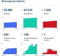 Заболели коронавирусом в Вологодской области еще 299 жителей